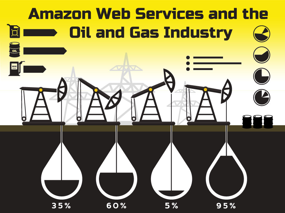 Amazon Web Services and the Oil and Gas Industry
